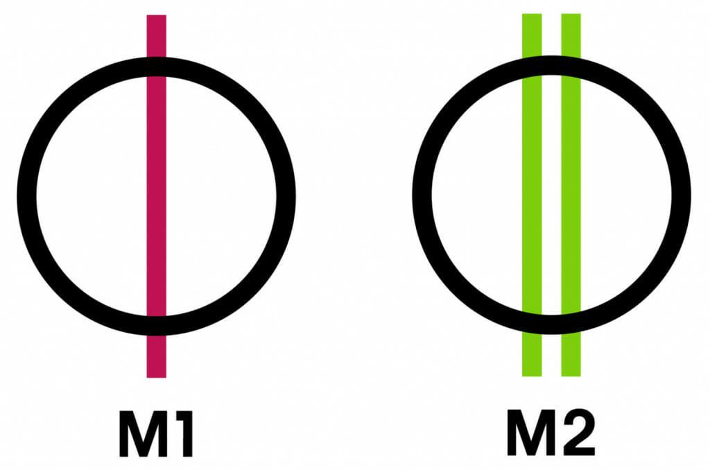 M1 és M2