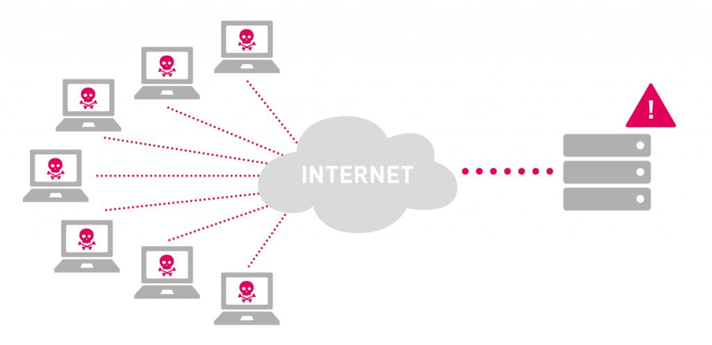DDoS támadás infographic