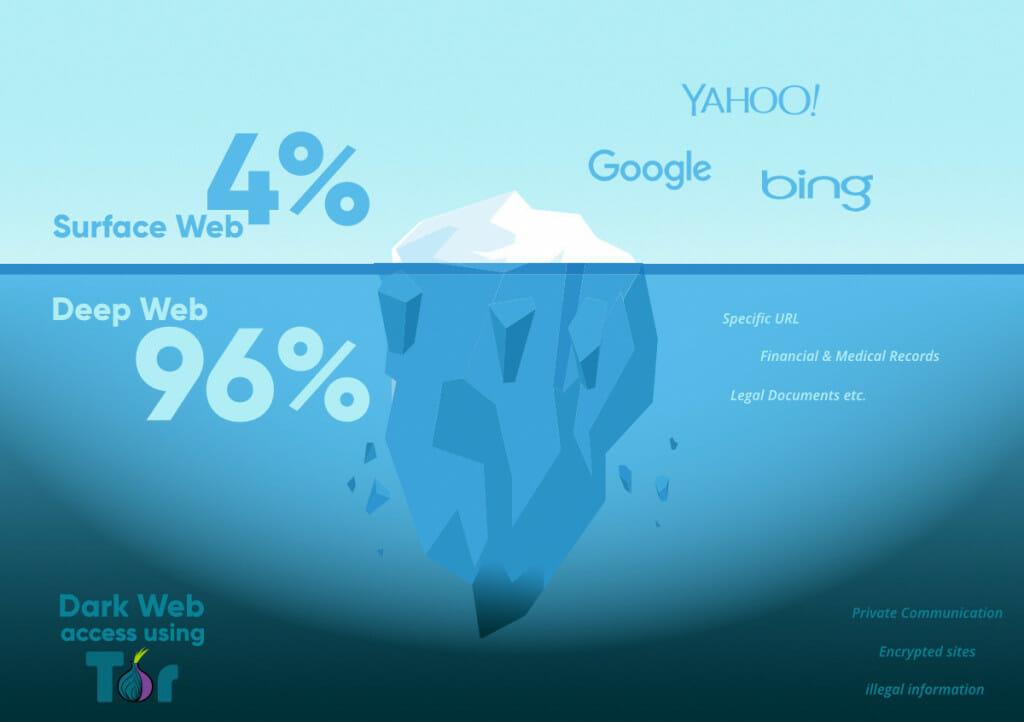 Mi a Dark Web