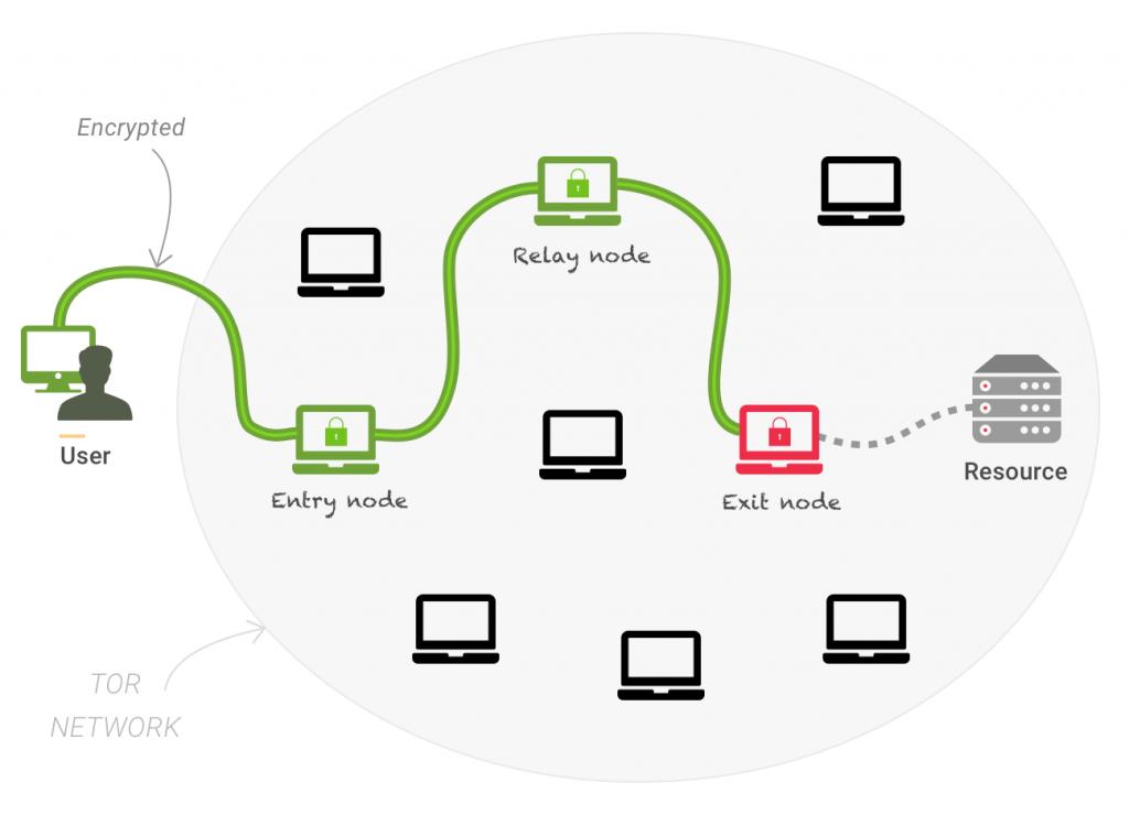 Hogyan működik a Tor böngésző