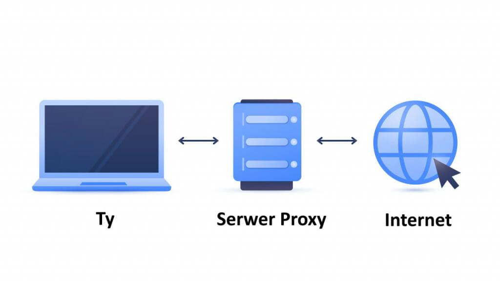Jak dziala proxy