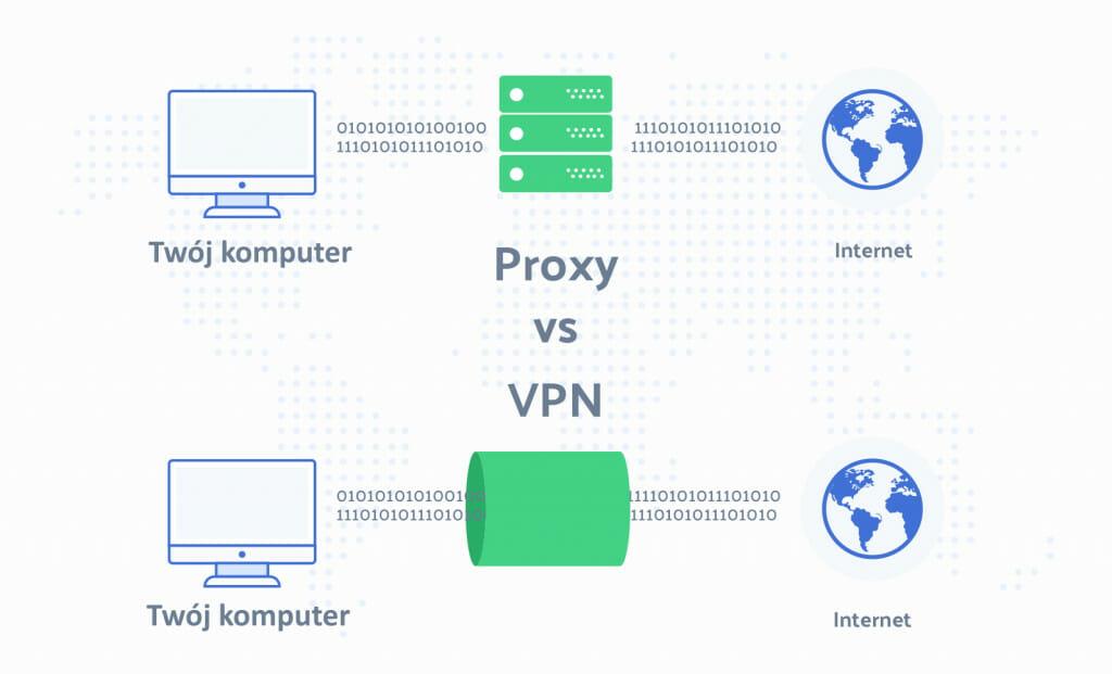 Porównanie Proxy i VPN