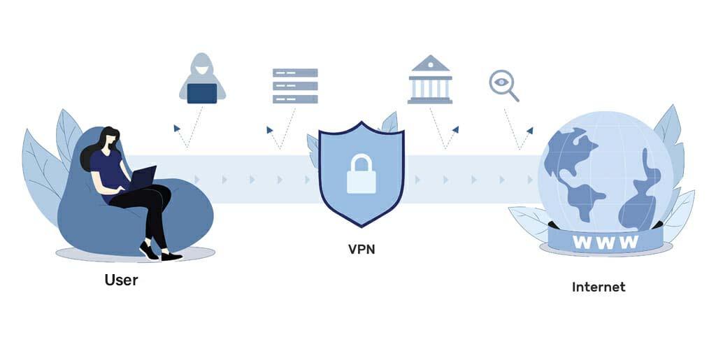Hoe een VPN werkt