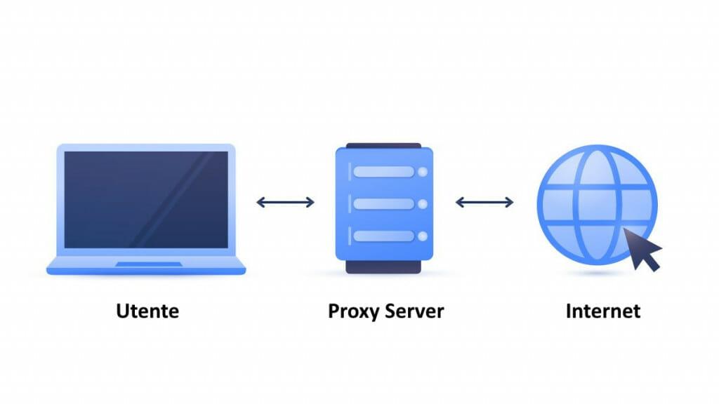 Come funziona un proxy server