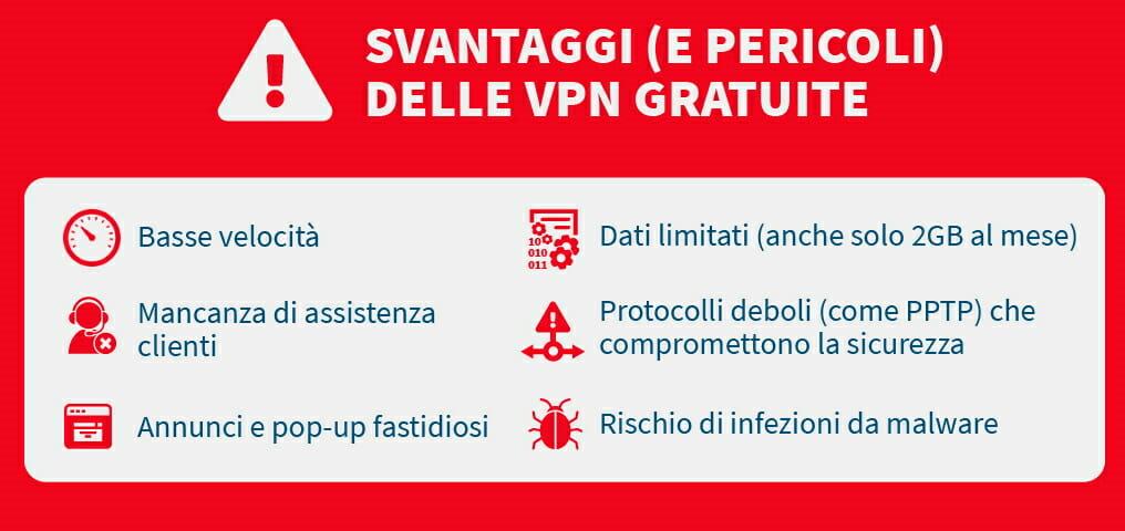 Svantaggi delle VPN gratuite